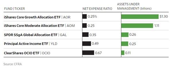 ETF asset allocation-1