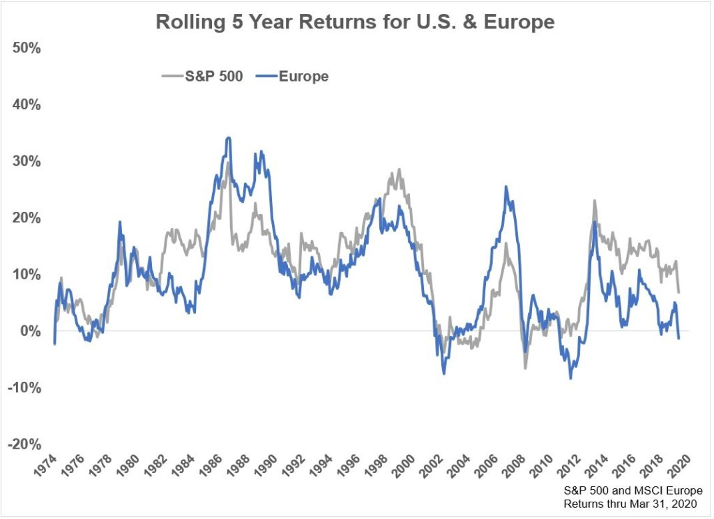 buying foreign stocks-3