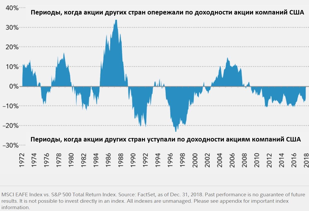 us-international stocks -2
