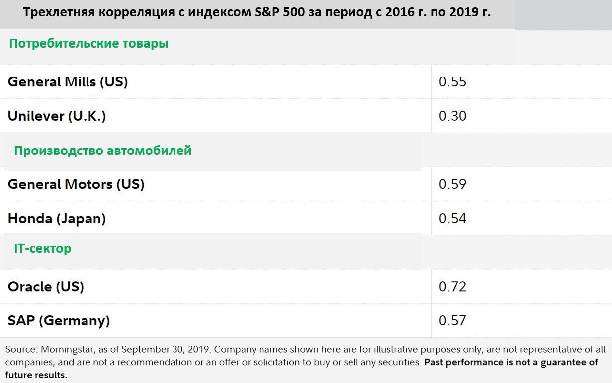 us-international stocks -4