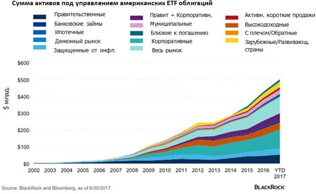 ETF bonds -2