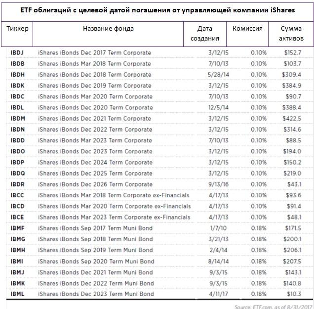 ETF maturity target-date-2